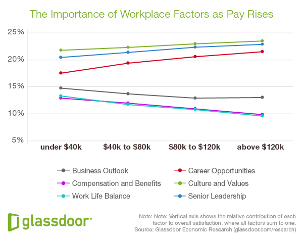 What_Employees_Care_About_More_Than_Compensation_3_20170624_skillsolved_headhunter