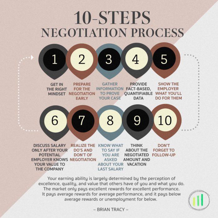 negotiate_guide_to_salary_offer_2_skillzap_20171017_skillsolved_headhunter